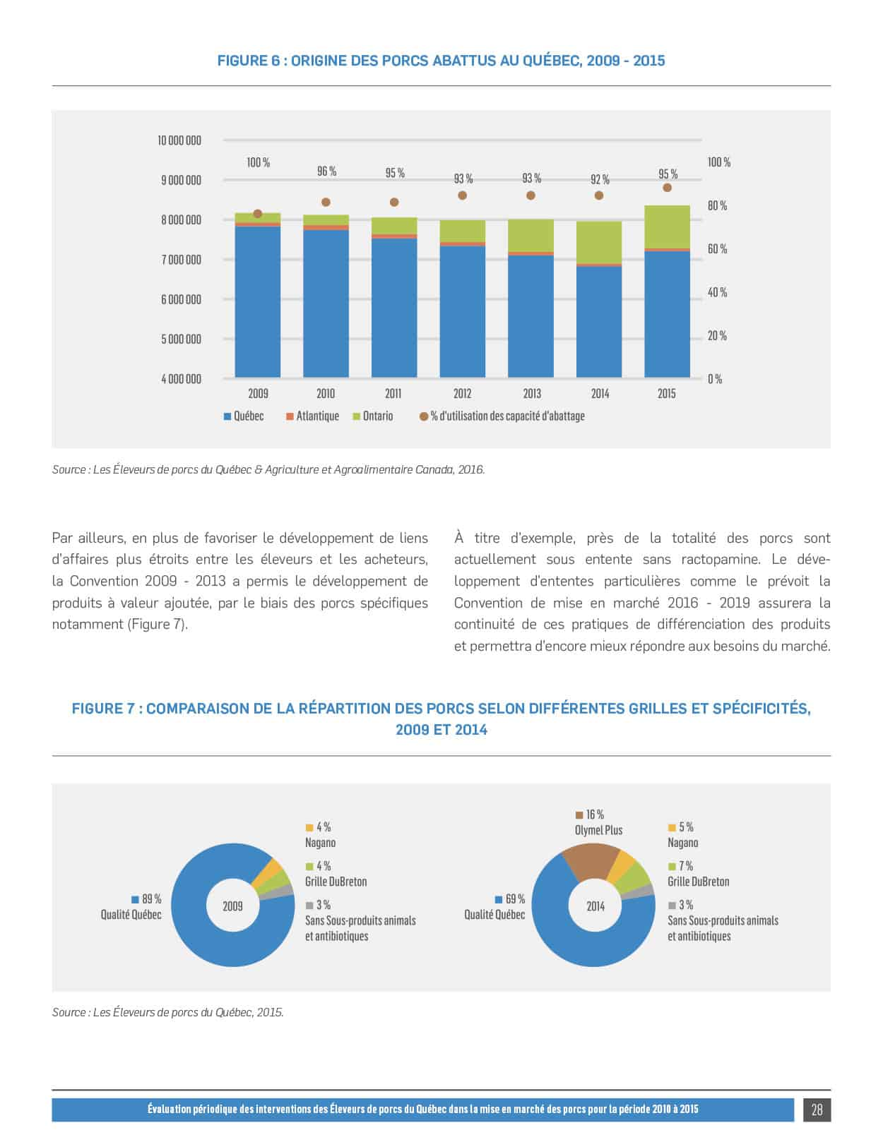 Évaluation périodique des interventions des Éleveurs de porcs du Québec dans la mise en marché des porcs pour la période 2010 à 2015