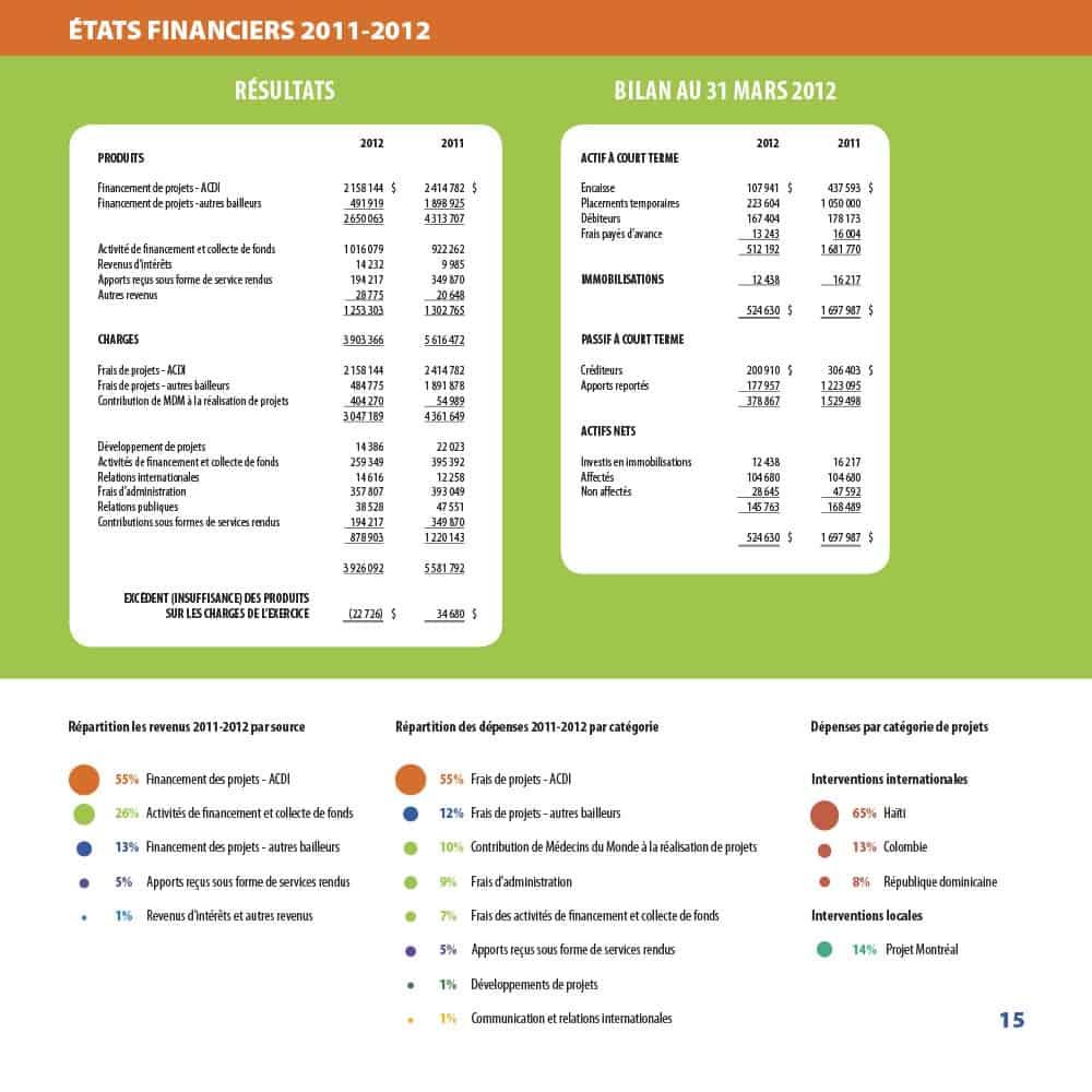 Graphisme du rapport annuel de Médecins de monde 2011-2012